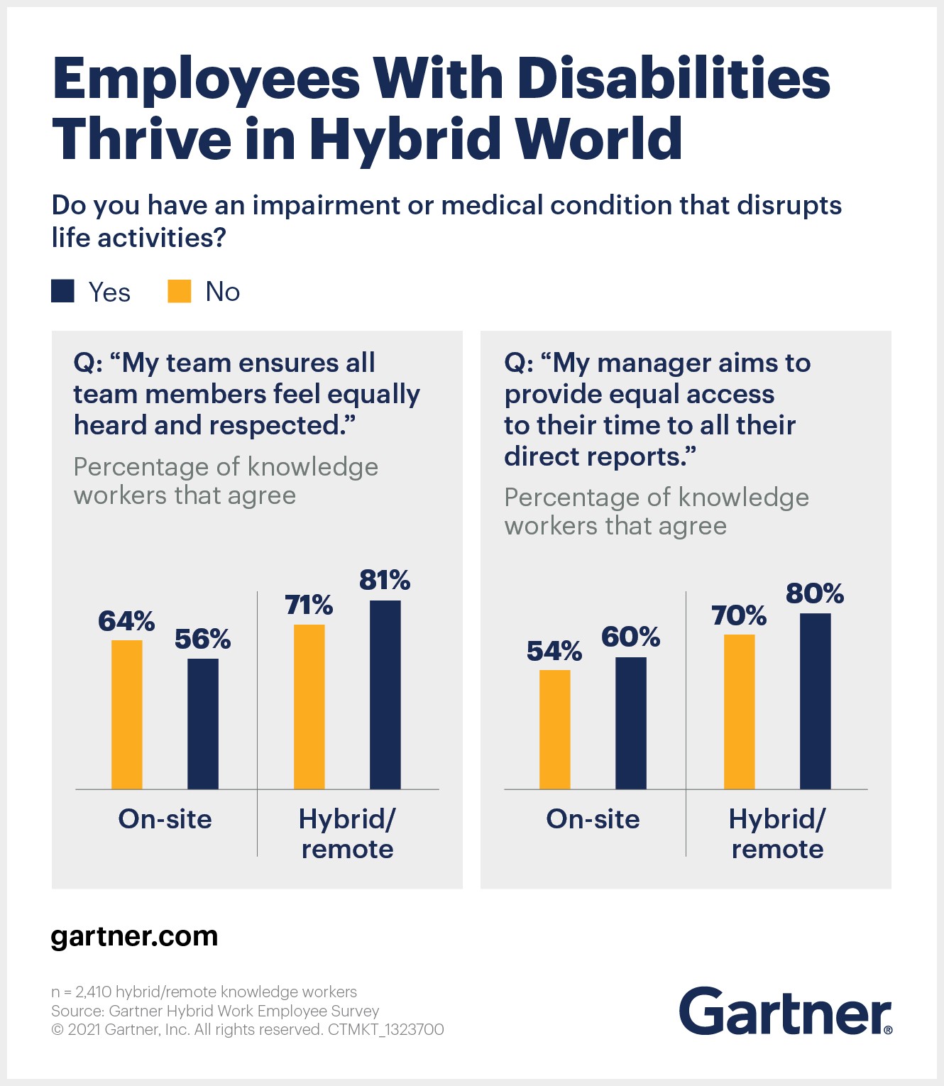 Employees with disabilities thrive in a hybrid world