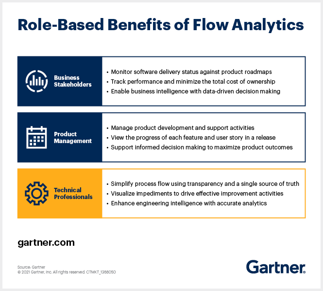 Role-based benefits of flow analytics