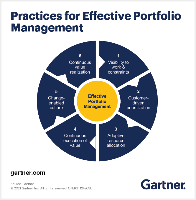 Practices_for_Effective_Portfolio_Mgmt_R1b.png