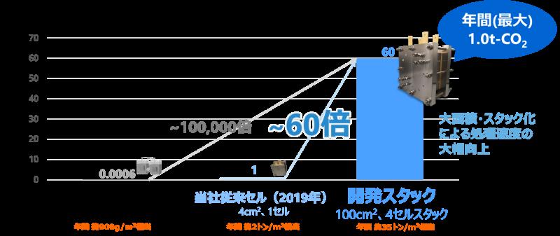 人工光合成セルや従来セルに比較して、大幅にCO2処理速度を向上