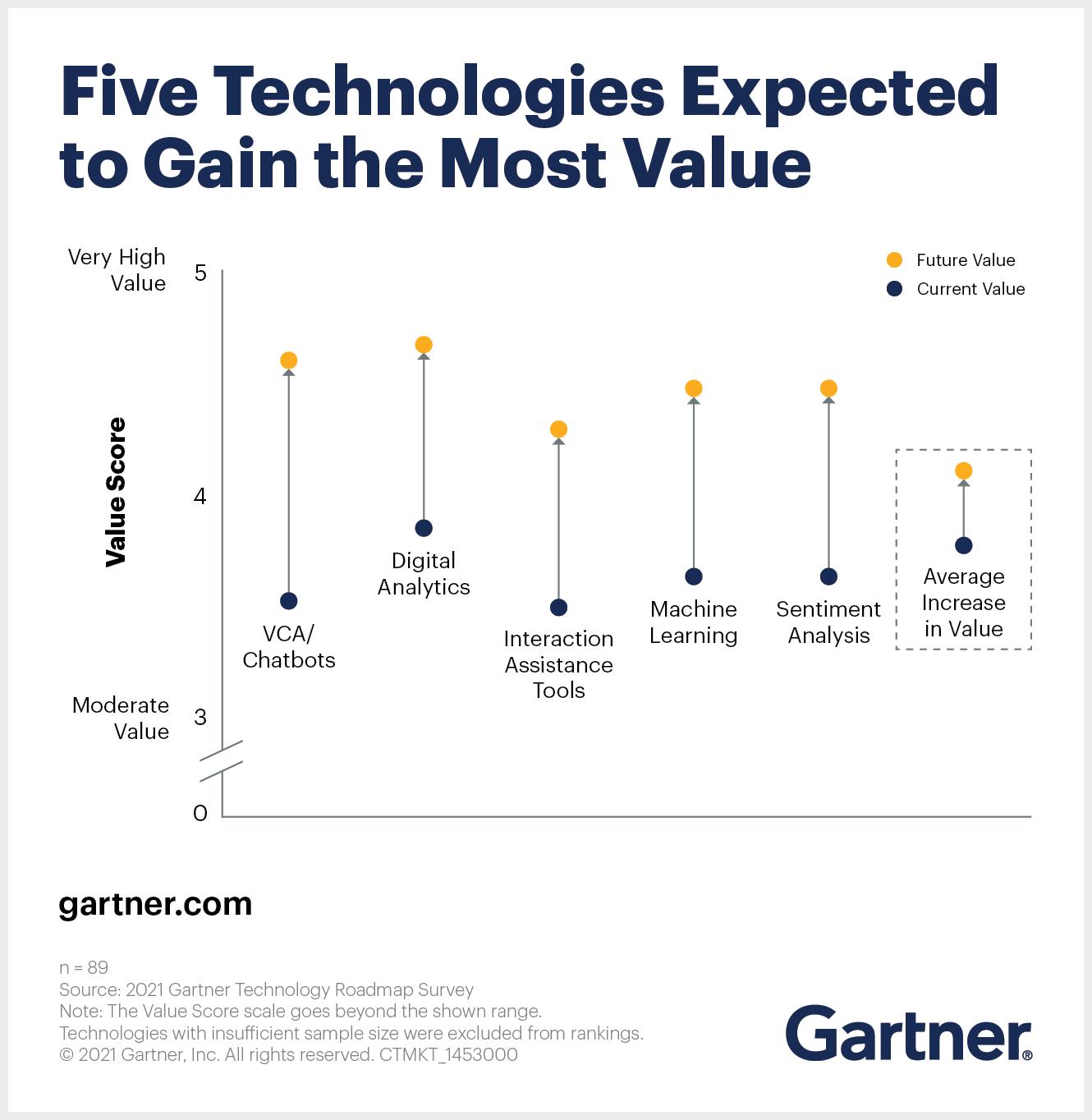 Five key customer service technologies by 2023