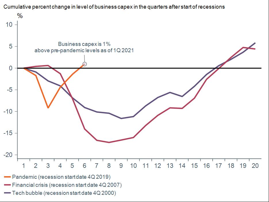 Figure1_BusinessCapex.png