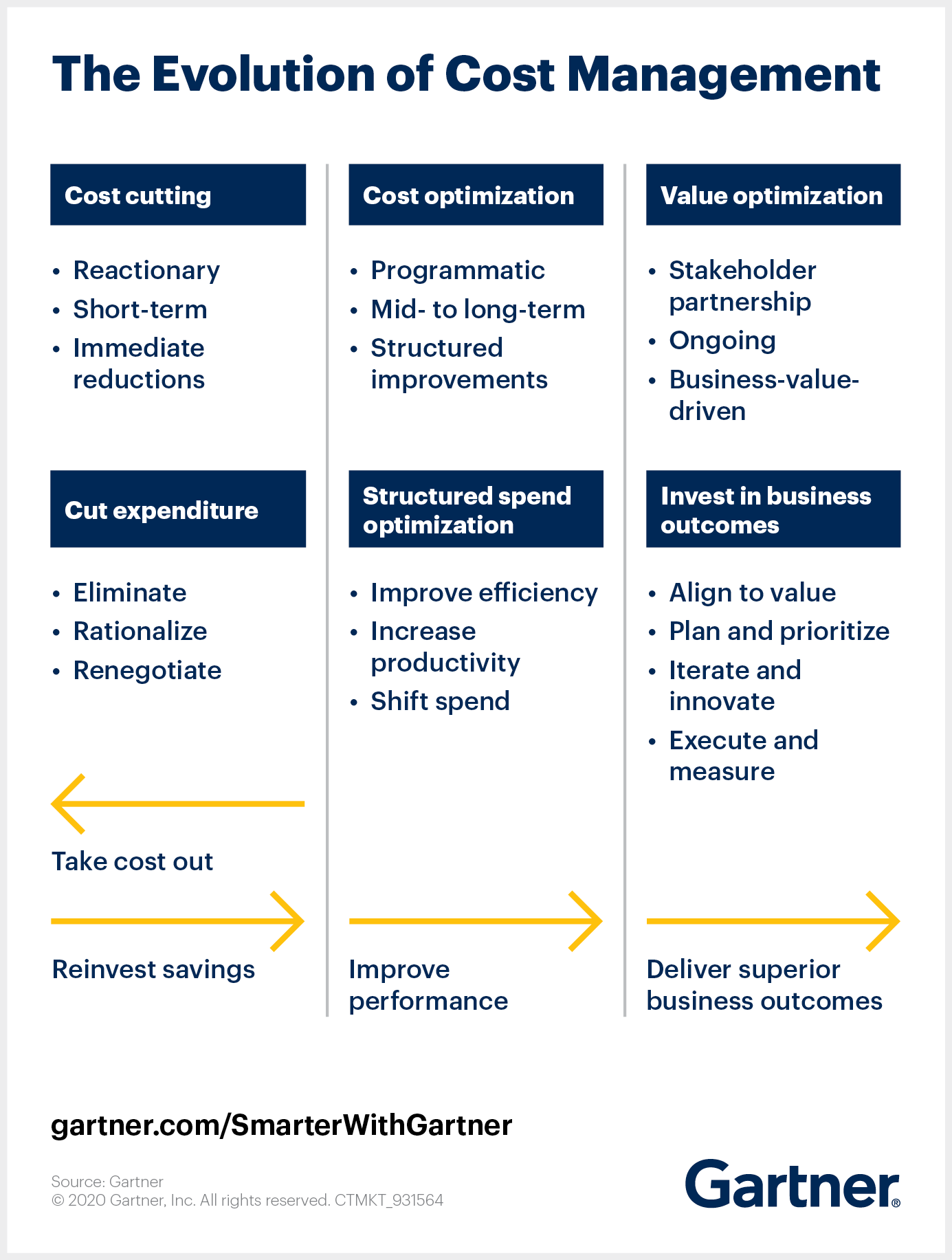 Gartner illustrates the evolution of cost management