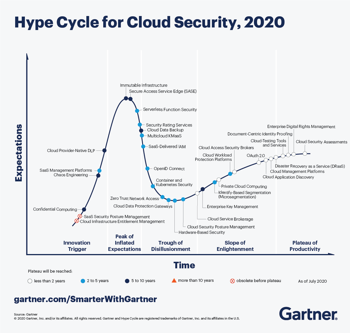 Gartner Hype Cycle for Cloud Security, 2020 shows three technologies to take action now.