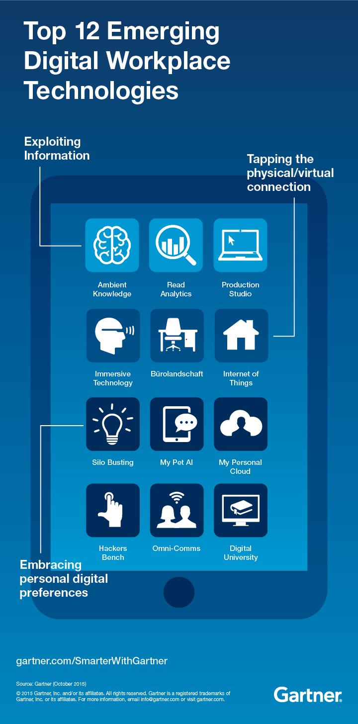 Gartner graphic Showing Top 12 Emerging Digital Workplace Technologies