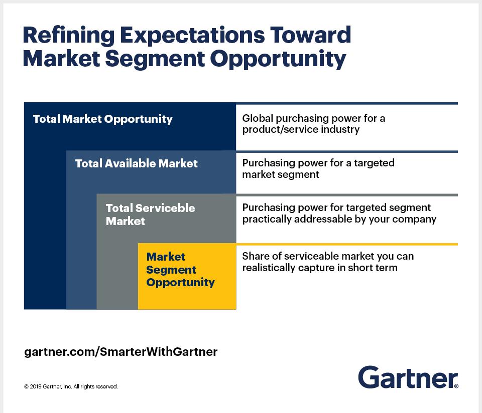 Emil Berthelsen, Senior Director Analyst, Gartner, shares four steps on how to refine expectations towards market segment opportunity.