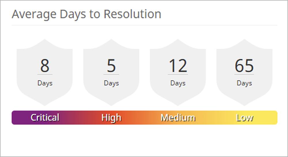 Average days to resolution   Synopsys