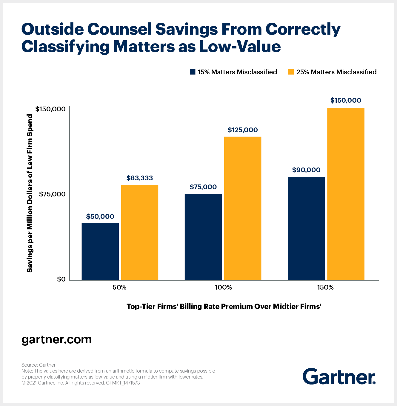 Outside Counsel Savings From Correctly Classifying Matters as Low-Value