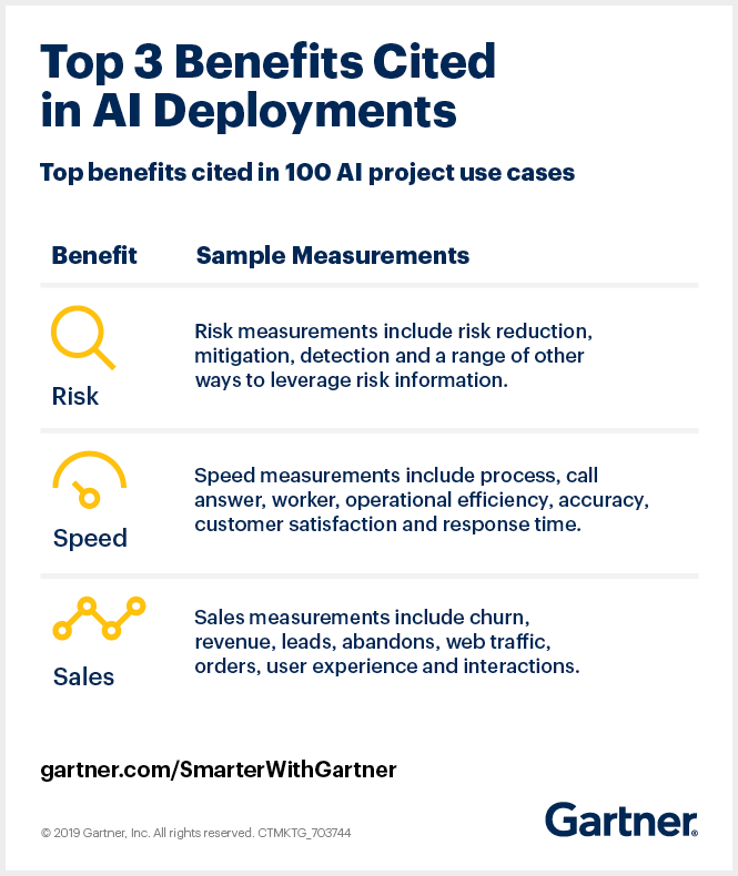 Gartner highlights the top three benefits of AI, based on analysis of 100 use-case examples of AI deployments.