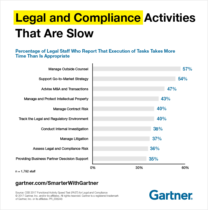 Gartner View of Legal and Compliance Activities That Are Slow