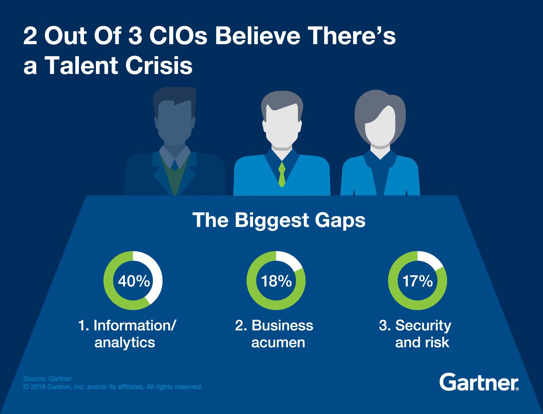 CIOs cite talent as their top barrier to success
