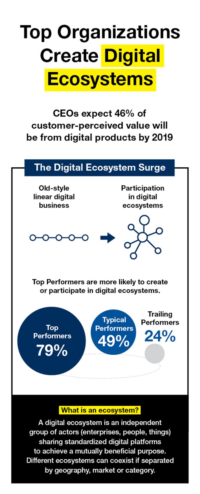 Top organizations create digital ecosystem