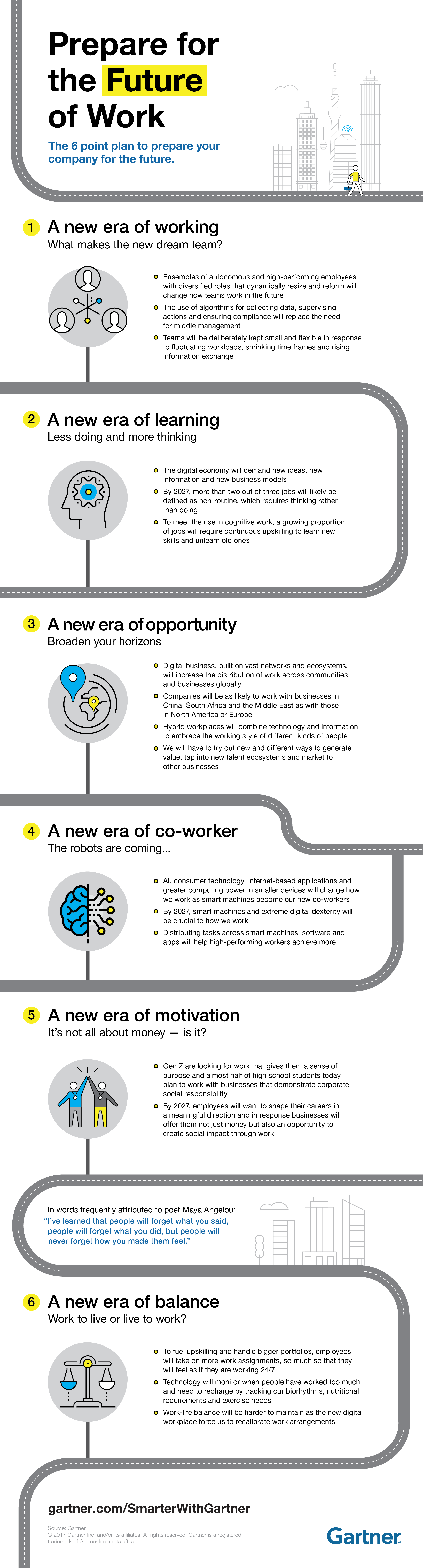 Gartner Shows how Leaders can Prepare for the Future of Work