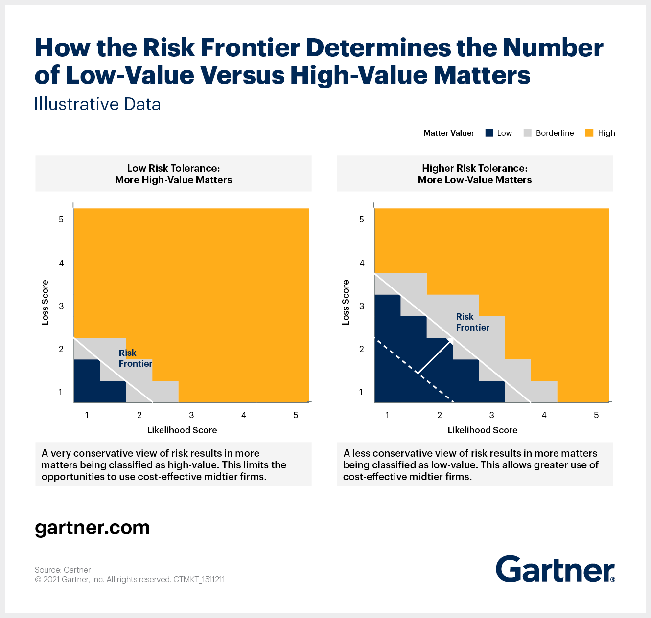 How the Risk Frontier Determines the Number of Low-Value Versus High-Value Matters