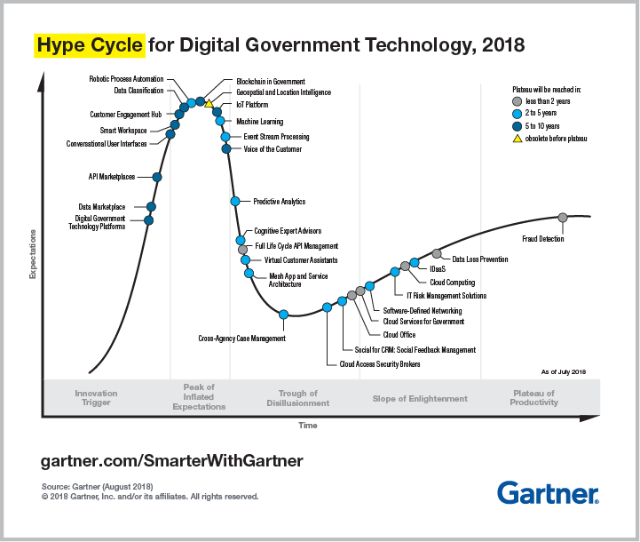 Gartner Hype Cycle for Digital Government Technology, 2018