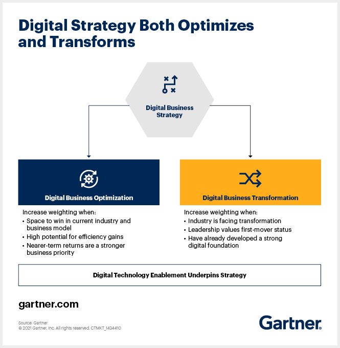 The focus of your digital business strategy may be to optimize the existing business model or transform that model - or both. In any case, technology underpins the strategy.