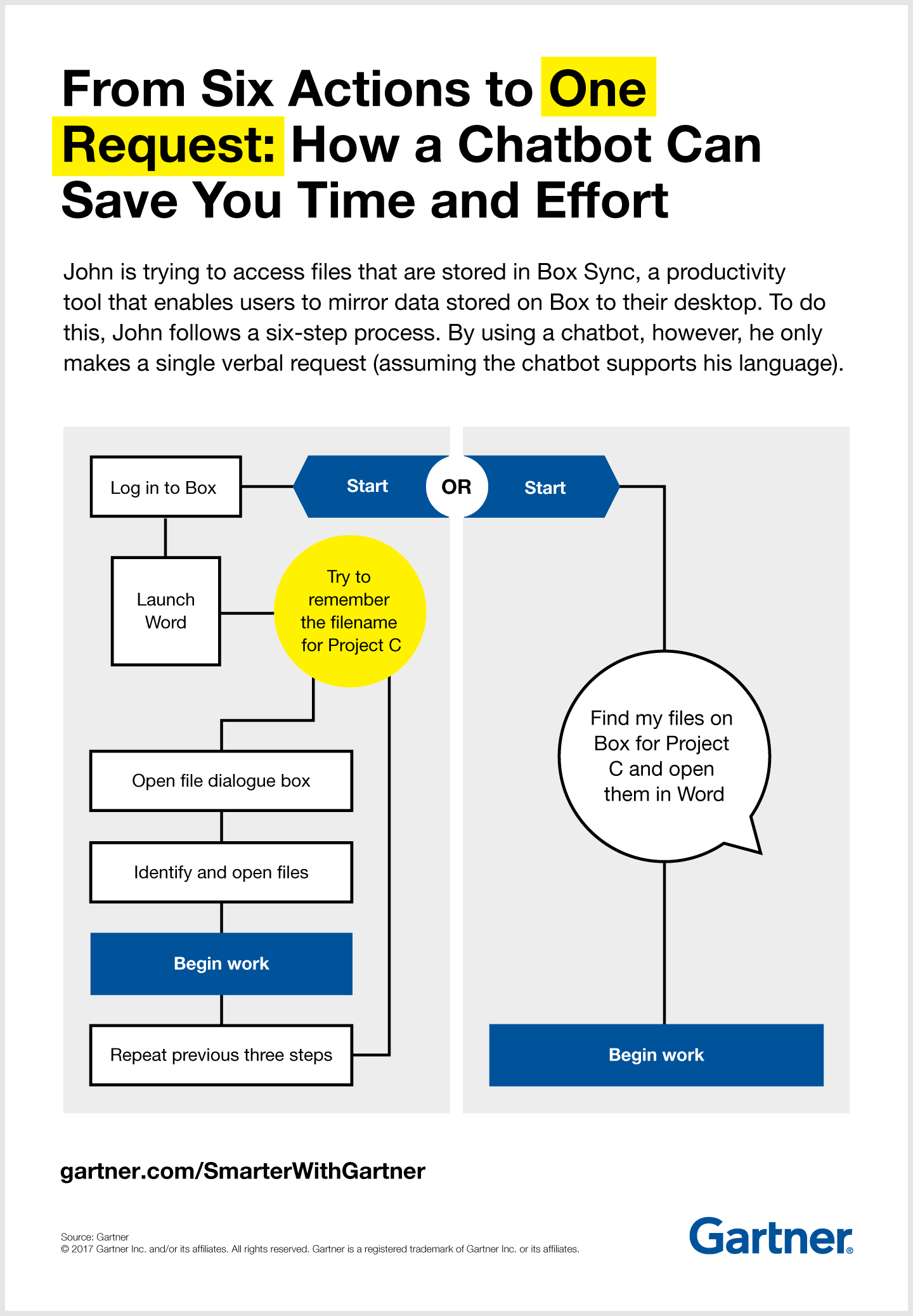 Gartner demonstrates how organizations can use chatbots to save time and money.