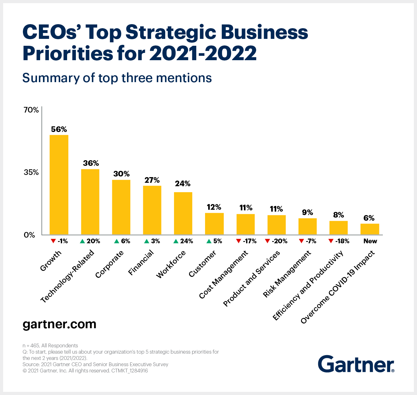 Gartner 2021 CEO Survey shows that growth tops of the list of strategic business priorities for CEOs for 2021-22