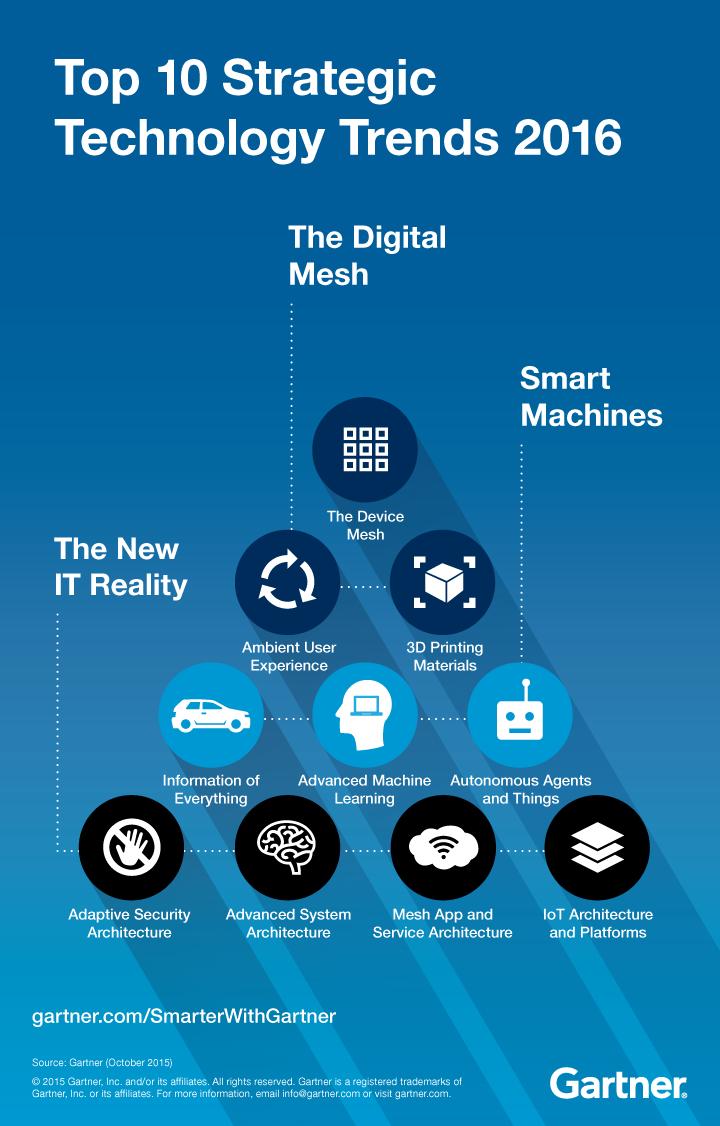 Gartner Top 10 Strategic Technology Trends in 2016