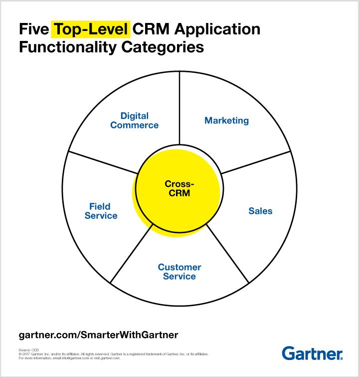 Gartner 5 Top-Level CRM Functionality Categories