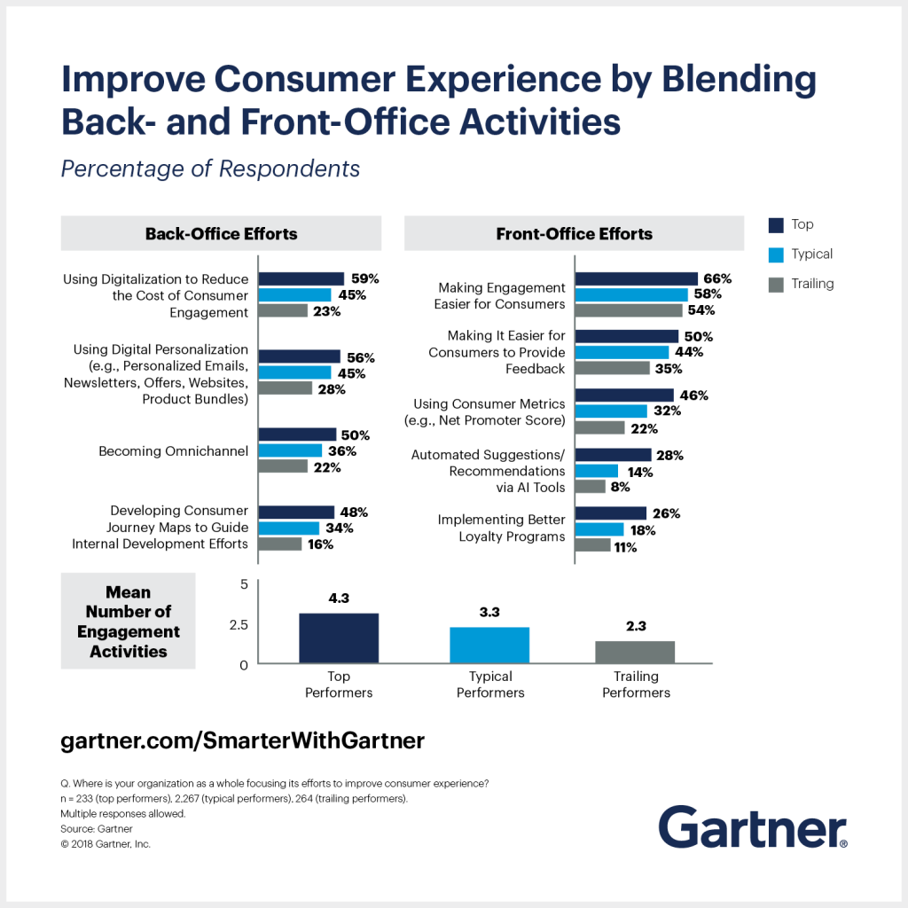 The Gartner CIO 2019 Agenda exploring how improved consumer experience should blend back and front office activities.