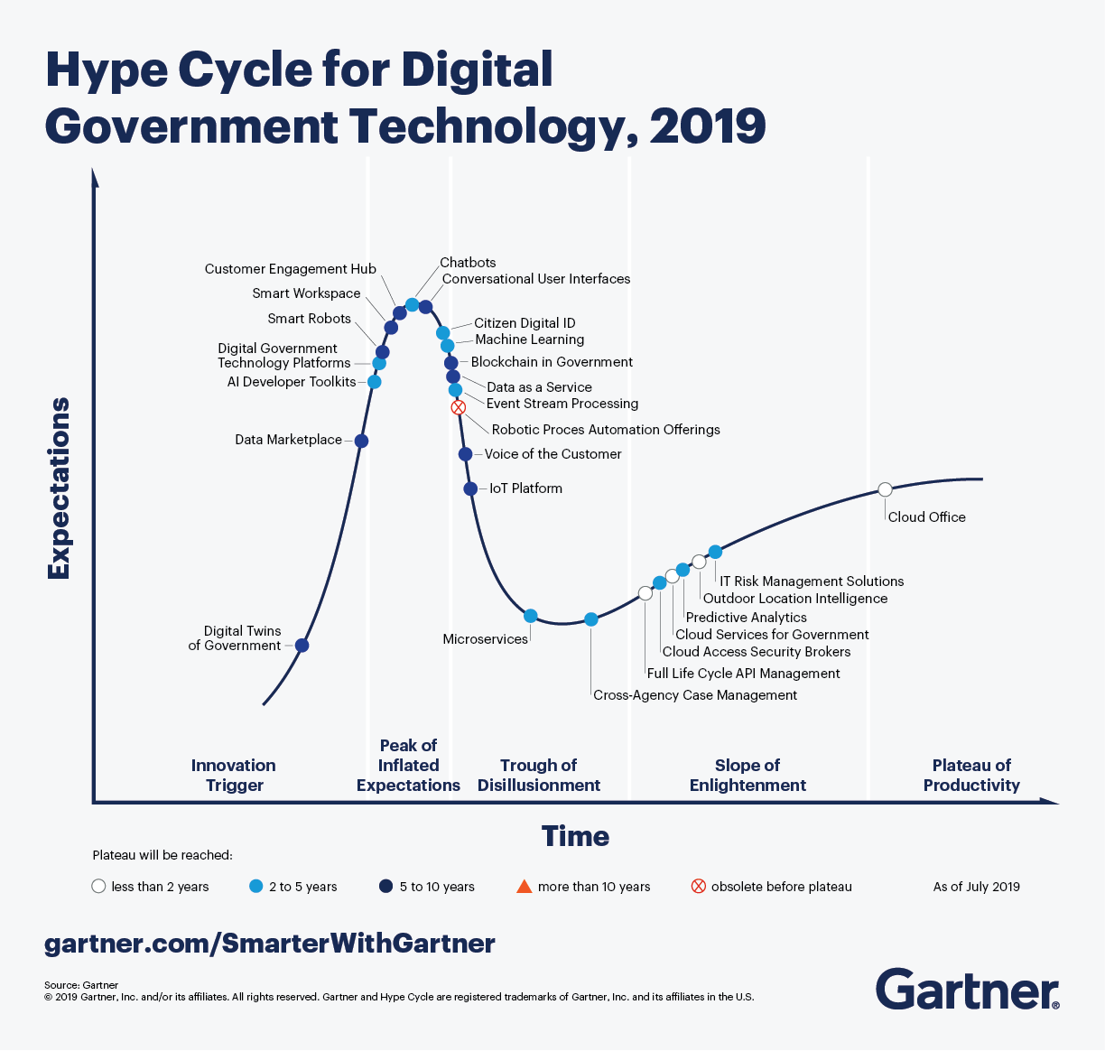 The Gartner Hype Cycle for Digital Government Technology