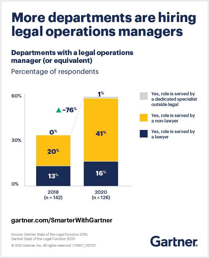 More than twice the amount of legal departments are hiring legal operations managers since in 2020 vs 2018.