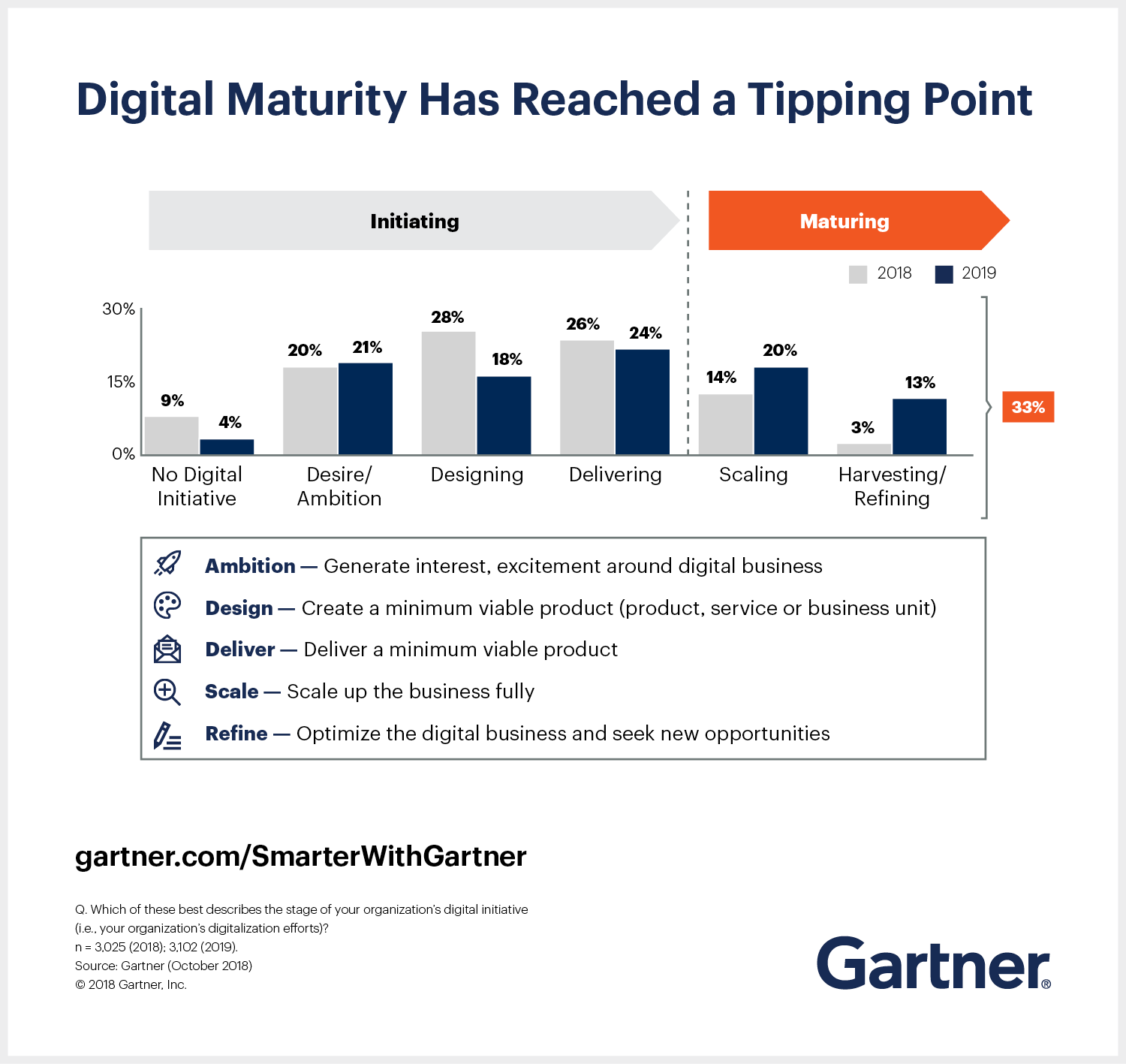 Gartner CIO Agenda for 2019 shows that digital maturity has reached a tipping point.