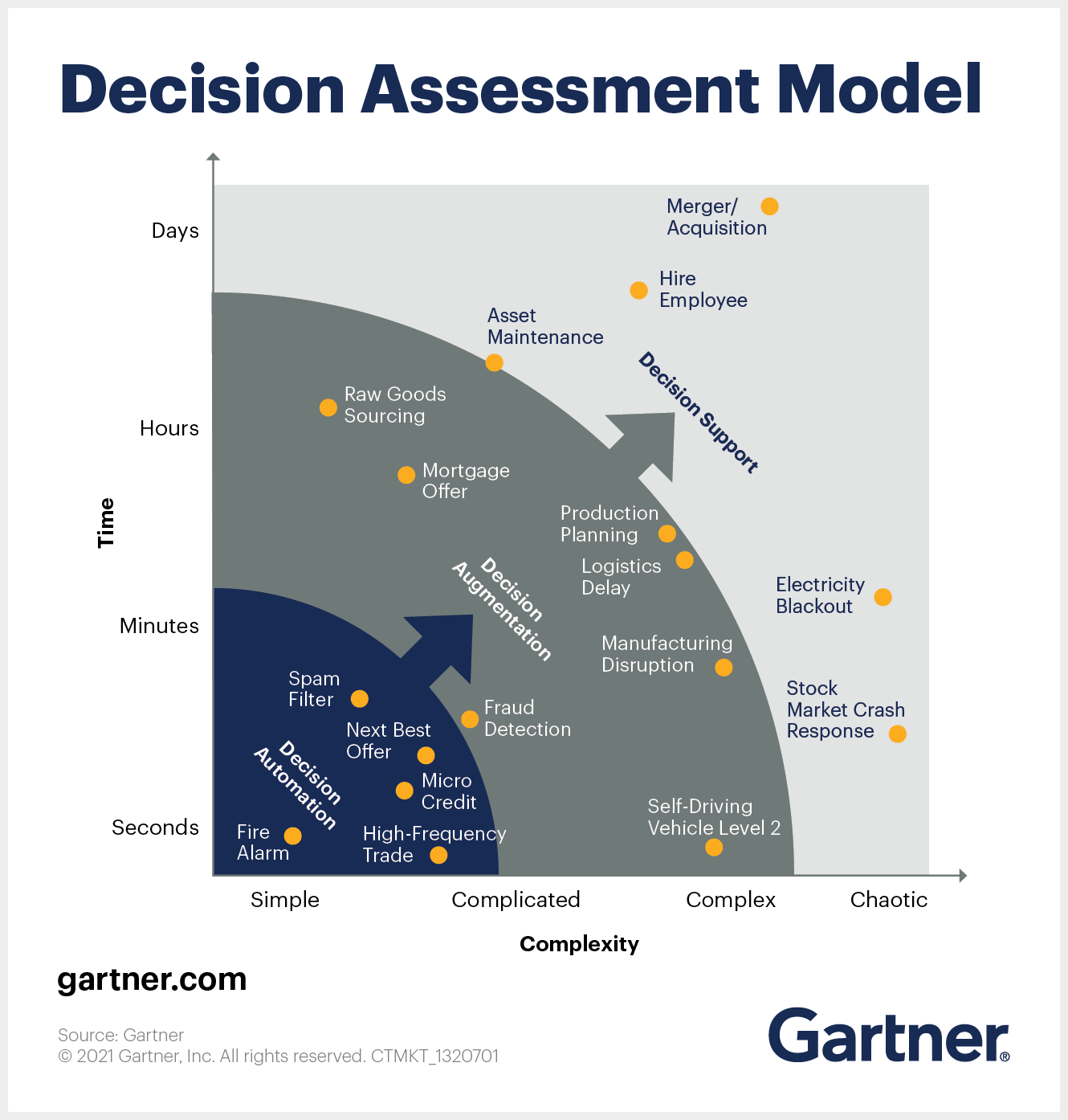 AI in Decisions Decision Assessment Model
