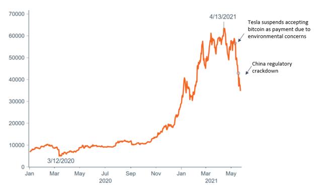Figure1_Bitcoinprice.png