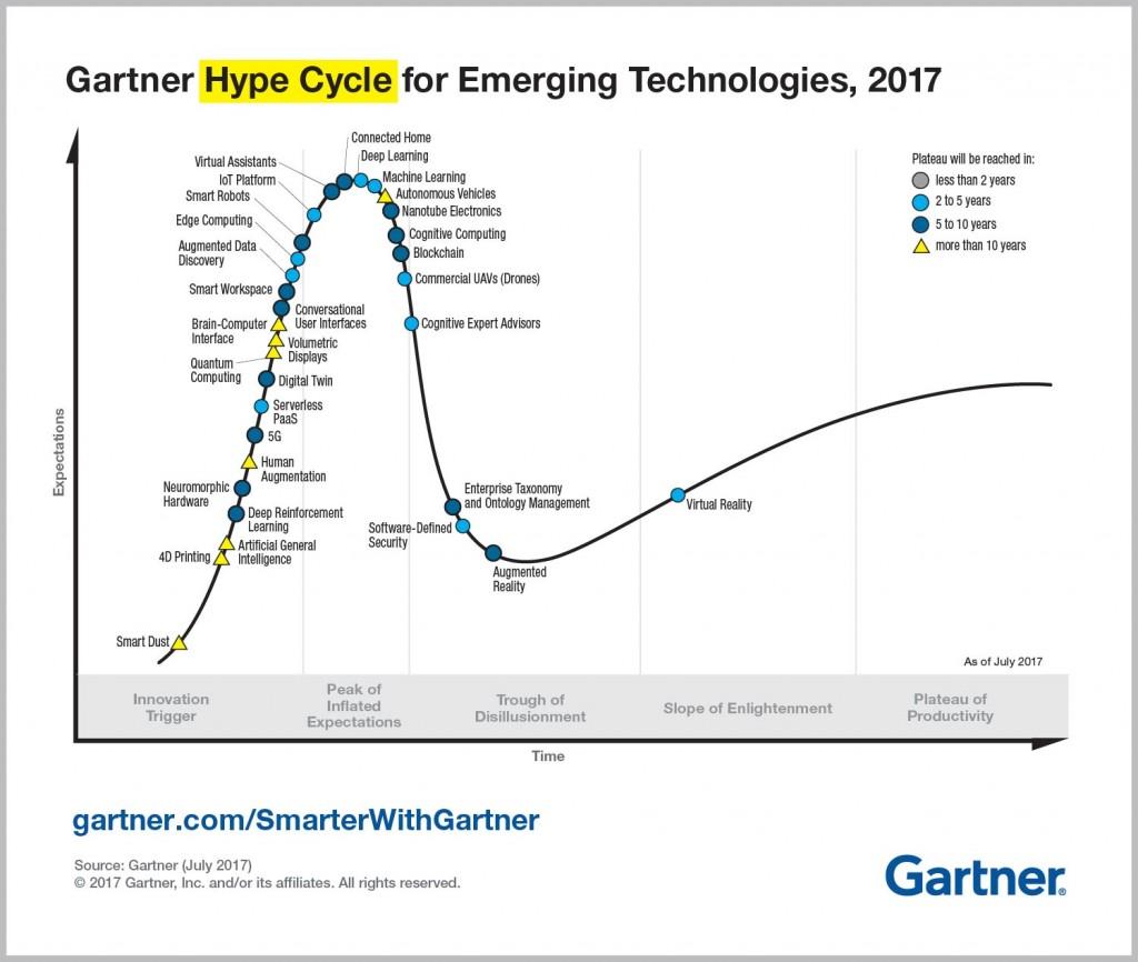 Gartner Hype Cycle for Emerging Technologies, 2017