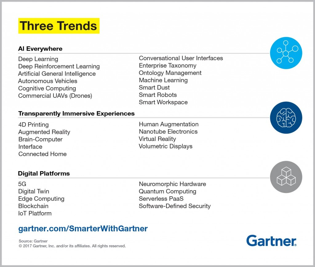 3 Trends in the Gartner Hype Cycle for Emerging Technologies