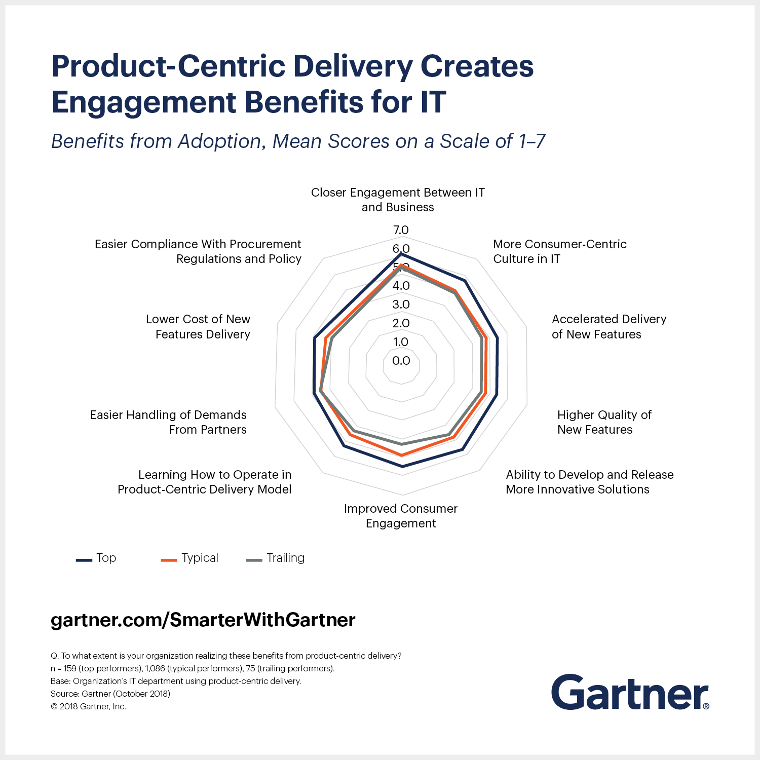 Gartner CIO Agenda 2019 shows why product-centric delivery creates engagement benefits for IT.