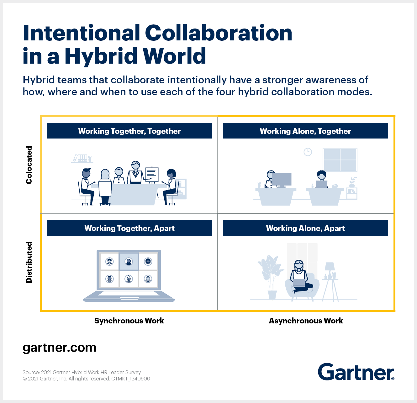 Intentional Collaboration in a Hybrid World