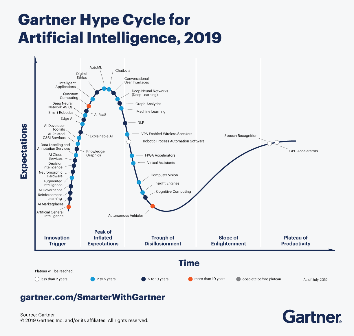 The Gartner Hype Cycle for Artificial Intelligence, 2019