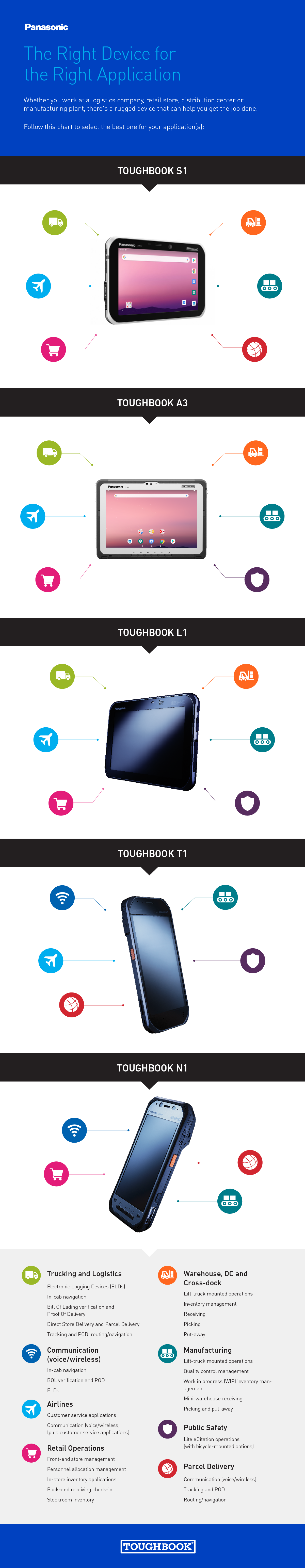 Panasonic_TheRightDevicefortheRightApplication_Infographic.png