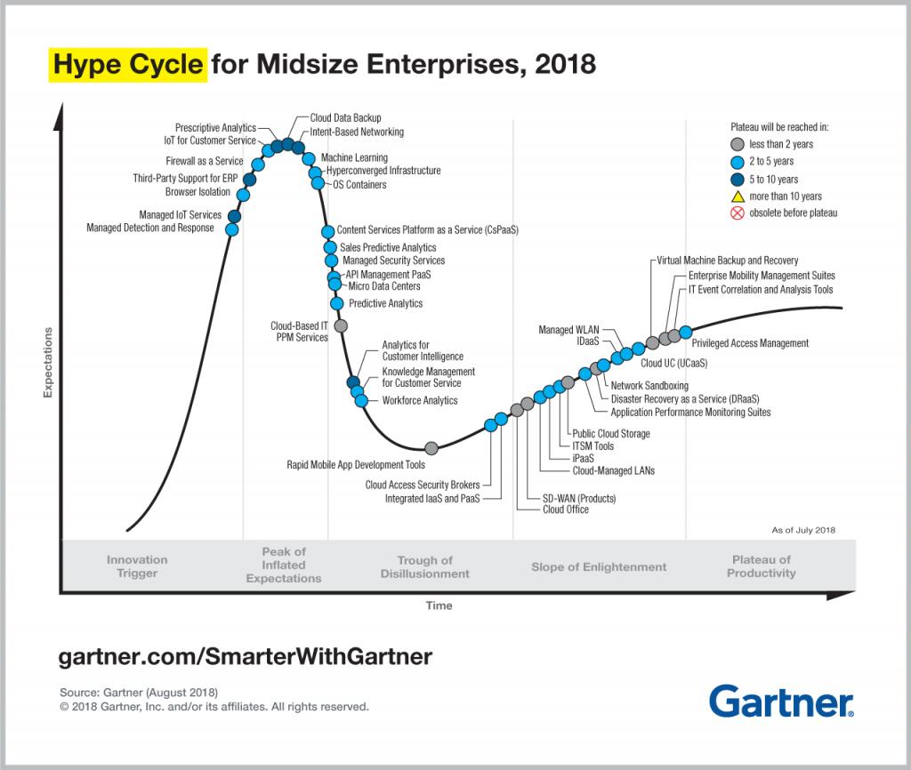 The Gartner Hype Cycle for Midsize Enterprises 2018