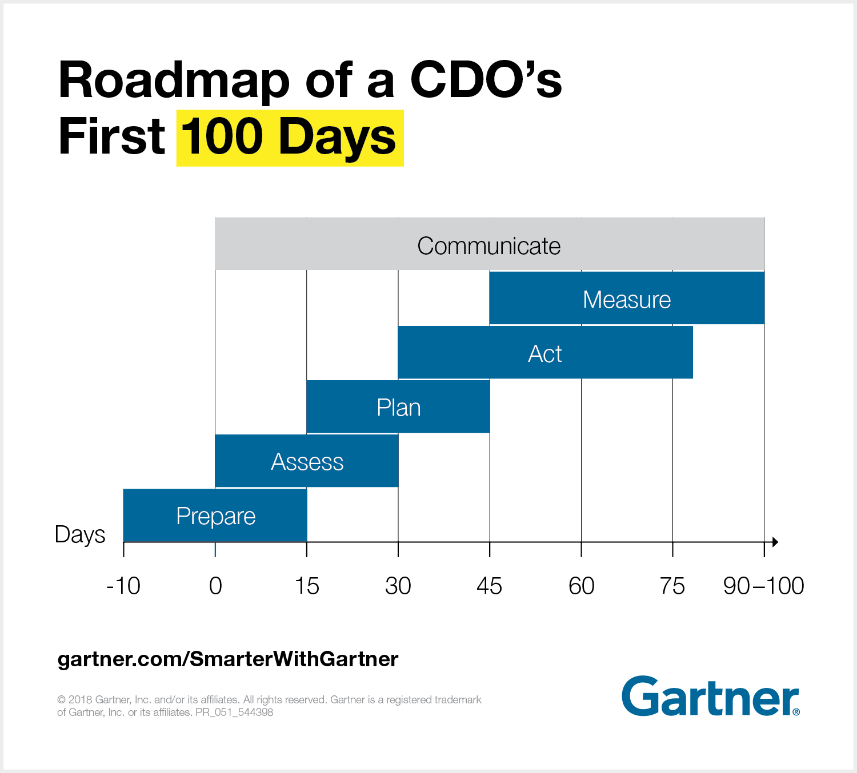 Gartner's roadmap for a chief data officer's first 100 days.