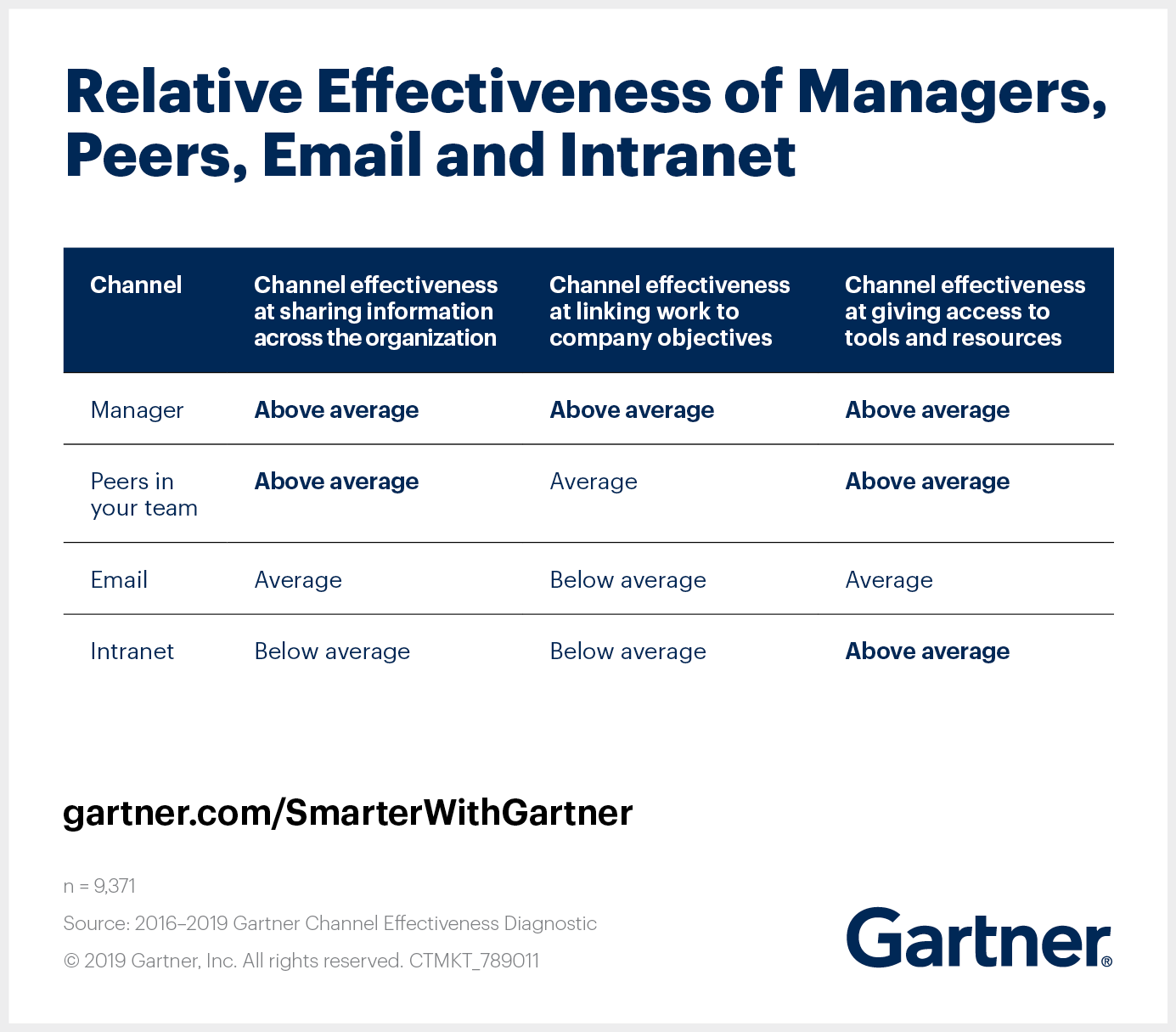 Relative effectiveness of managers, peers, email and intranet on achieving communication goals