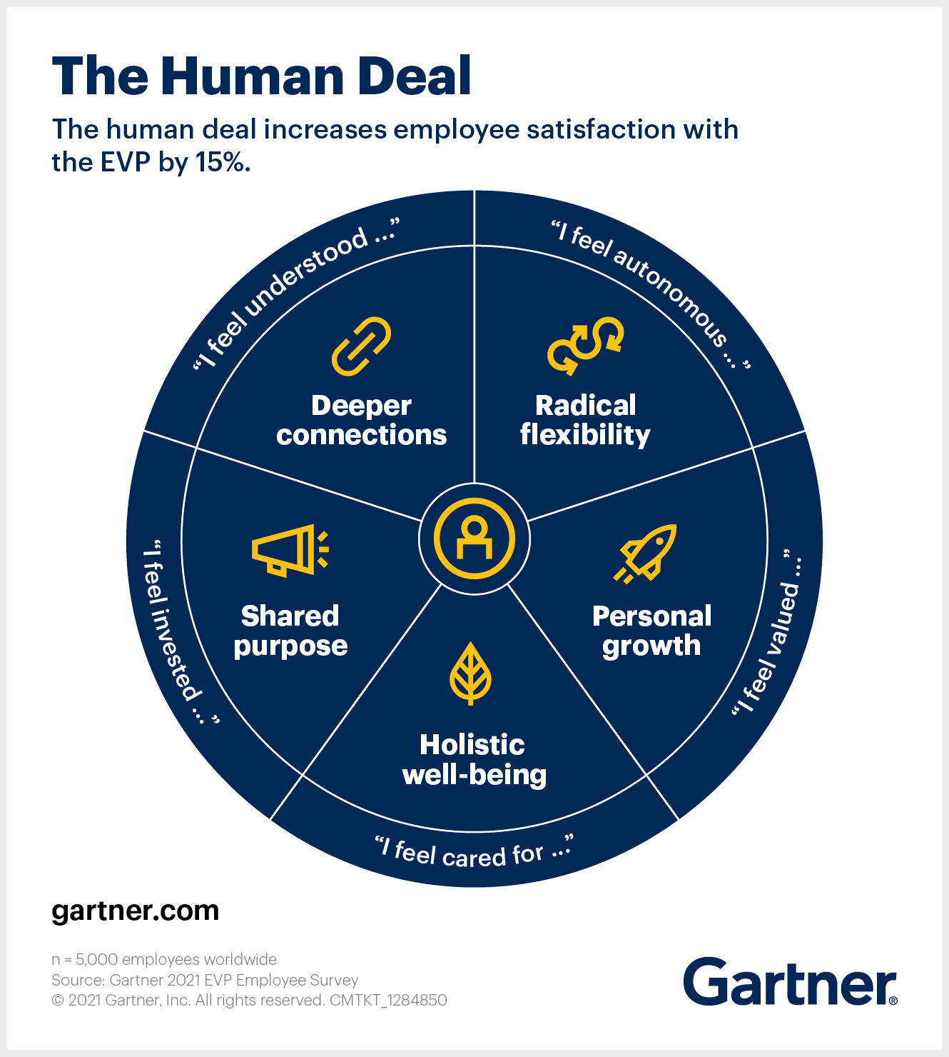 Employee Value Proposition (EVP) that is more human-centric