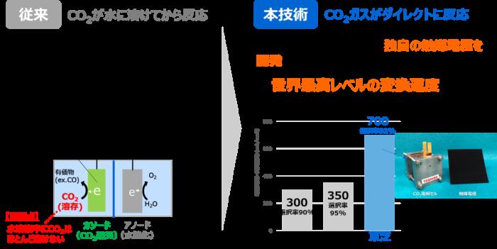CO2の変換速度を上げ、装置の小型化、低コスト化を可能にする独自の触媒電極