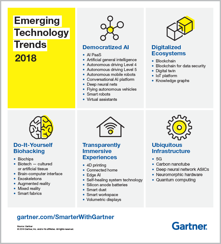Five of the Emerging Technology Trends in 2018