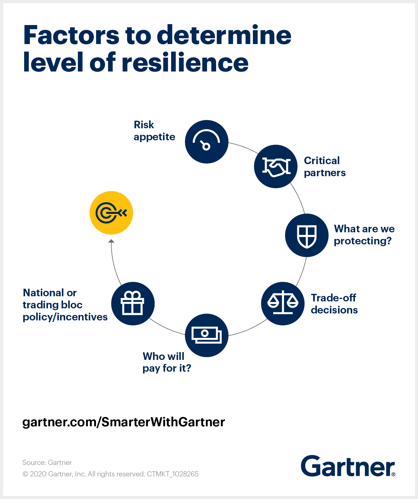 Factors to determine global supply chain level of resilience