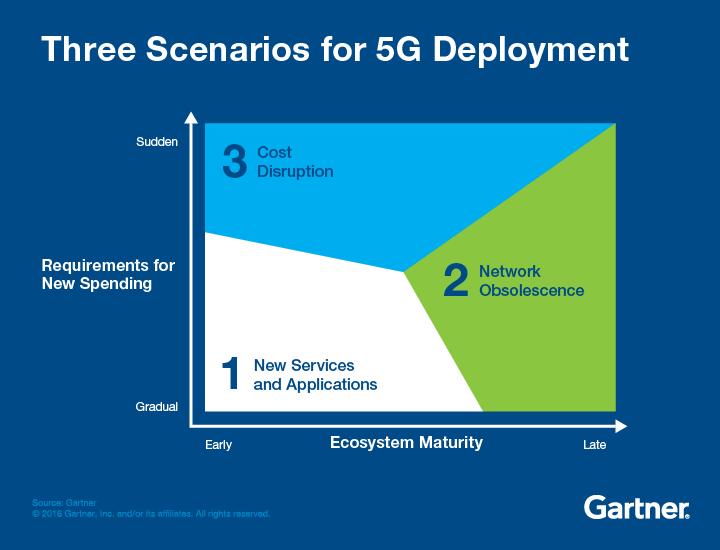 Three Scenarios for 5G Development