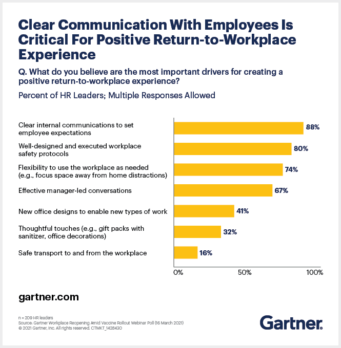 Vast majority of HR leaders agree that clear internal communication with employees to set expectations is critical to a positive return-to-workplace experience.