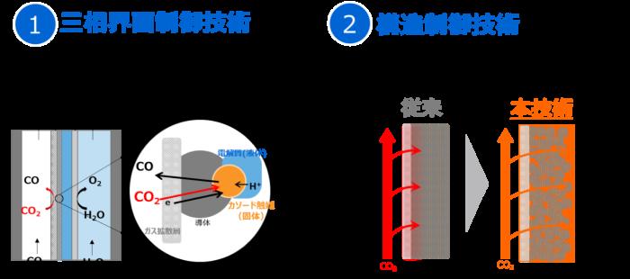 CO2変換速度を飛躍的に向上させる三相界面制御技術と構造制御技術