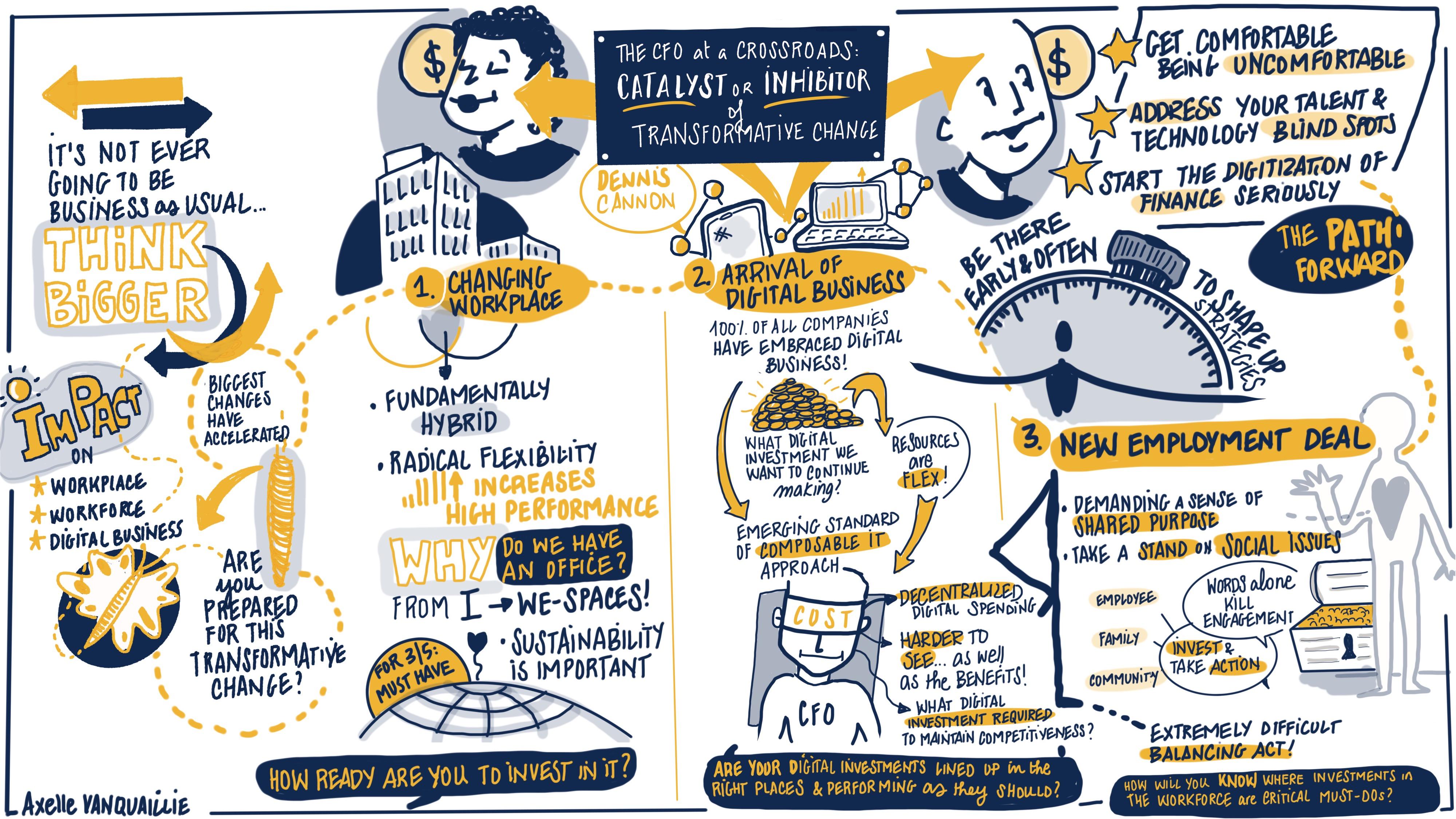 Gartner CFO Conference Opening Keynote Visual Graphic