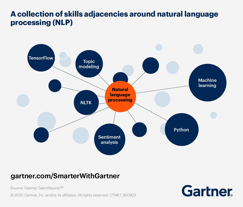 Adjacent Skills around Natural Language Processing (NLP)