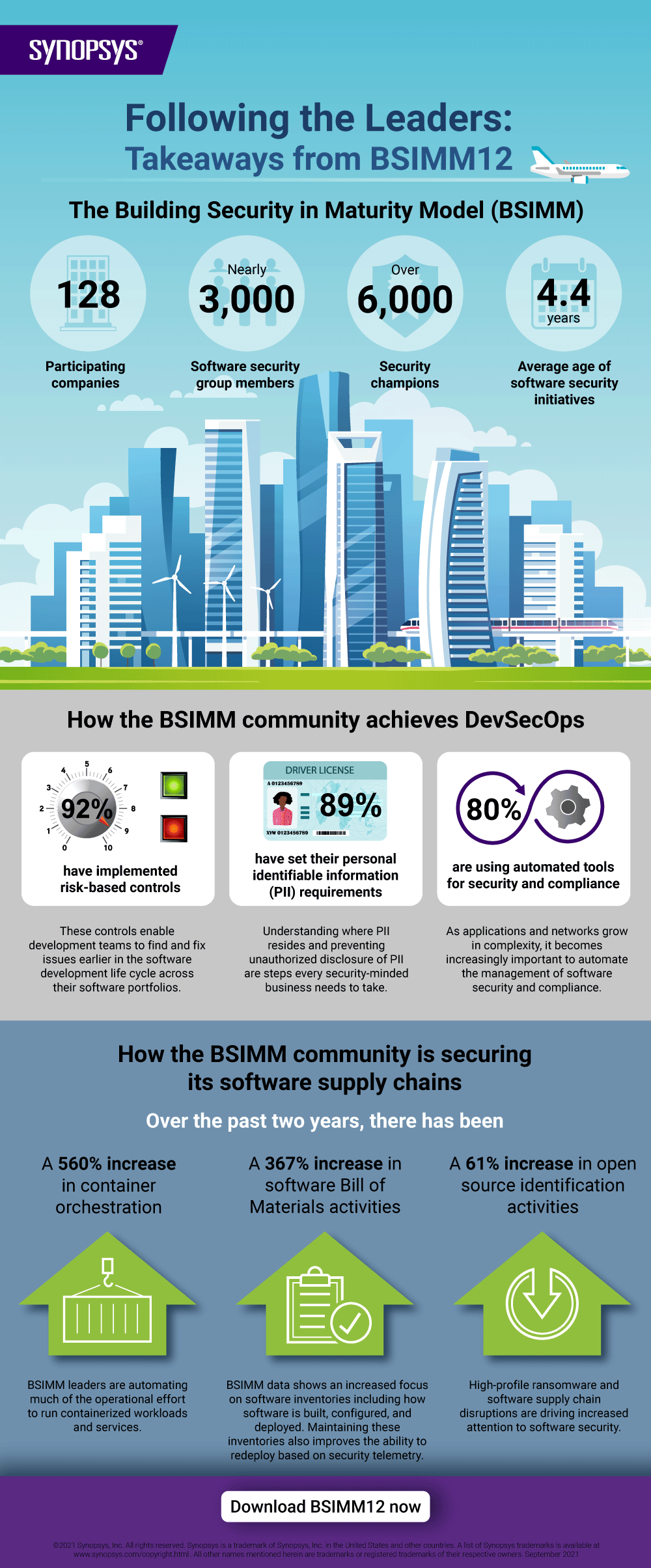 Following the leaders: BSIMM12 infographic   Synopsys