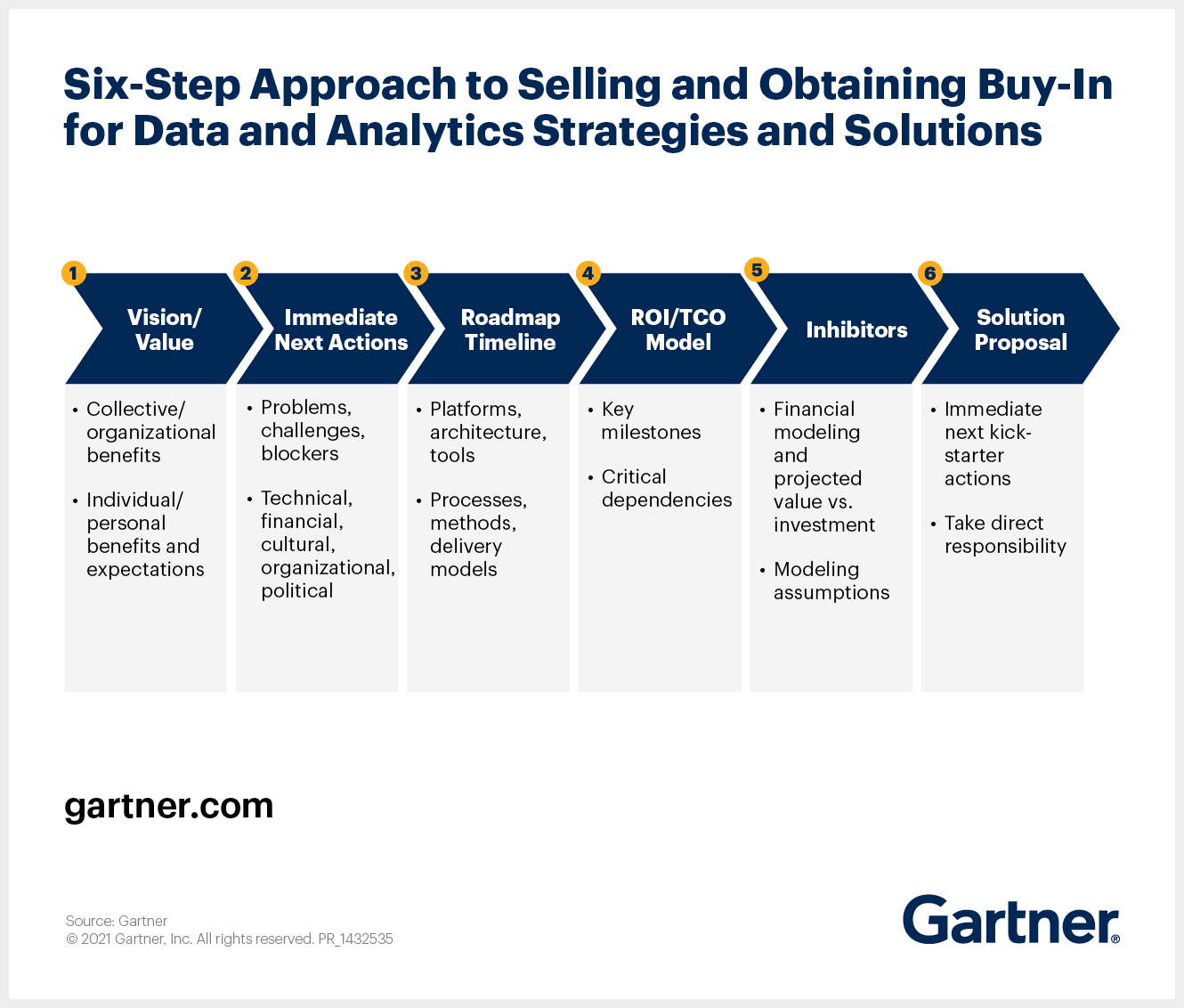 How to convince business leaders to advance data and analytics strategies